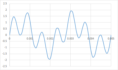 13  Fast Fourier transform (FFT) | K Technologies